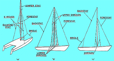 standing rigging diagram guitar wiring no pots sailboat guide and instructions to mast stepping rake