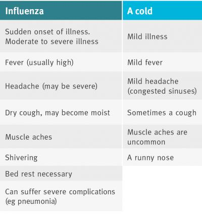 What is the Difference Between Cold and Flu?