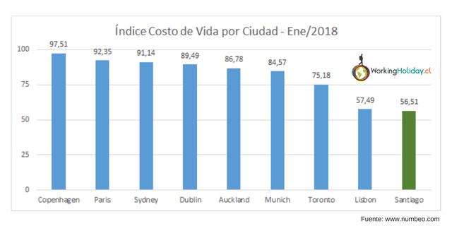 indice costo de vida working holiday