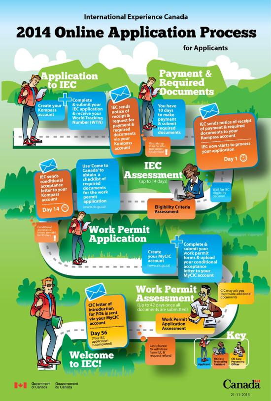 2014-online-application-process_applicants_Canada_EN_v2.png