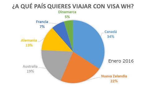 Encuesta_A_que_pais_quieres_viajar_con_visa_WH_2016_01_470x294_Enero.png