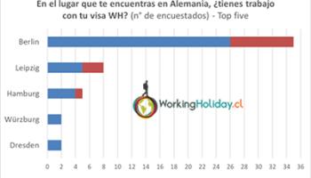 Working Holiday Alemania Chile Viaja Y Trabaja Requisitos