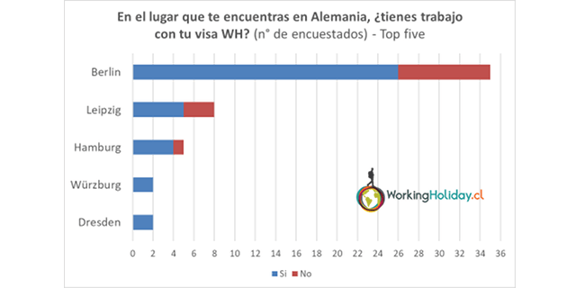 Alemania 2018 perfil Chilenos Working holiday