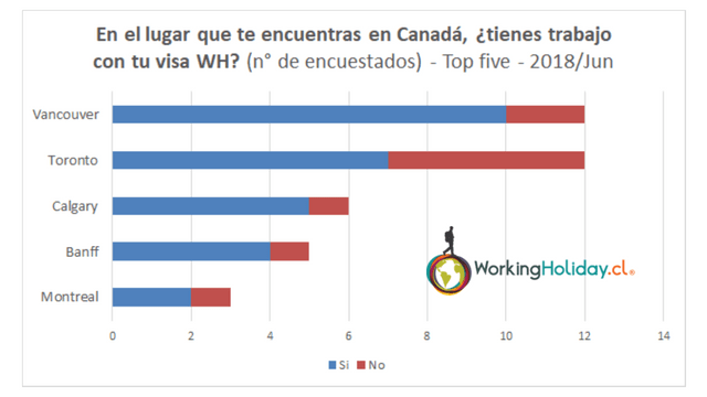 2018 perfil chilenos canada