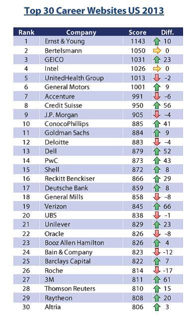 Top 30 2013 Career Sites