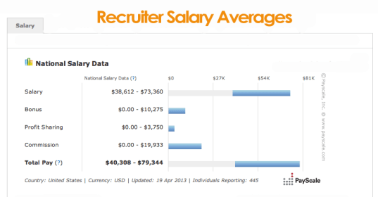 recruiter-salary-averages