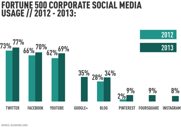social-media-usage