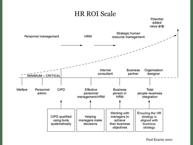 HR-ROI-Scale