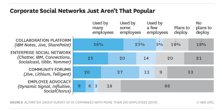 corporate-social-networks-popularity