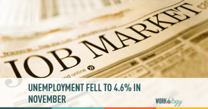Unemployment Fell to 4.6% in November