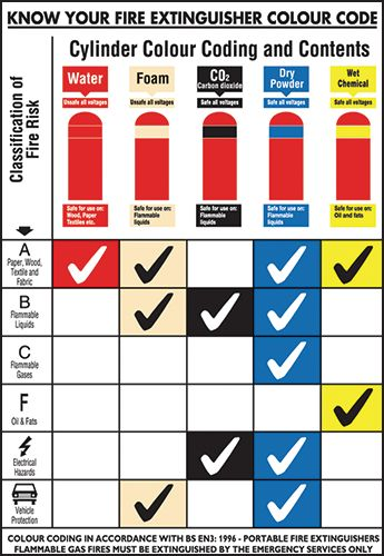 Electrical Color Code Chart