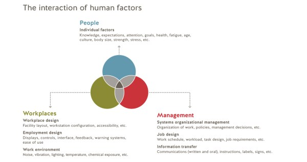 Human factors WorkSafeBC