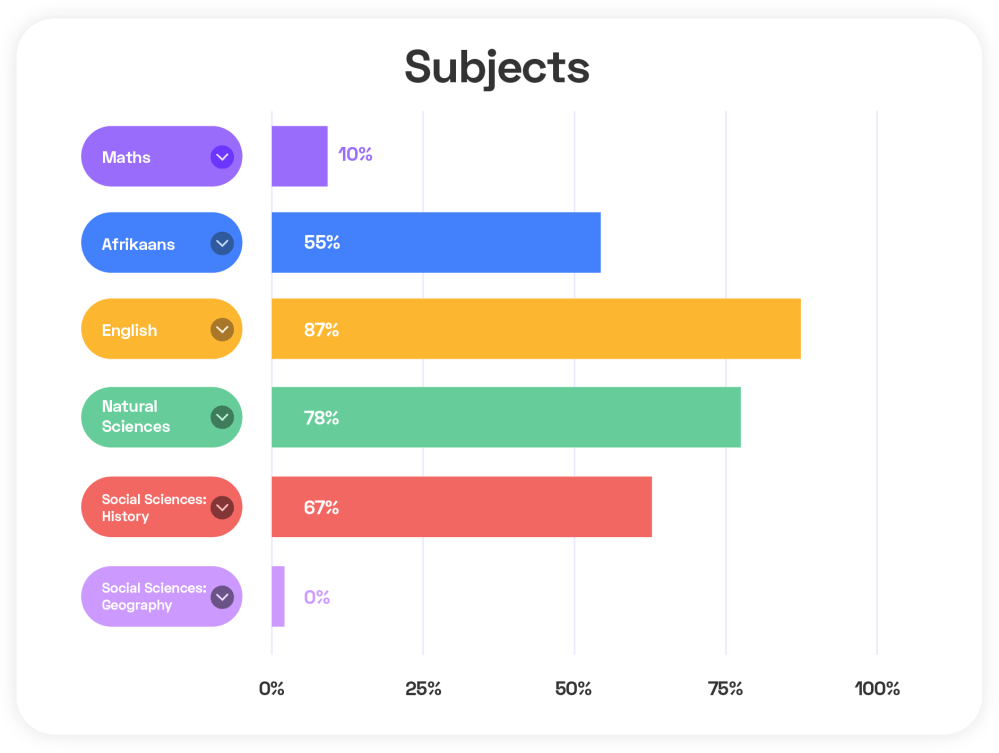medium resolution of How To Track Your Child's Studying With WorksheetCloud's Reports