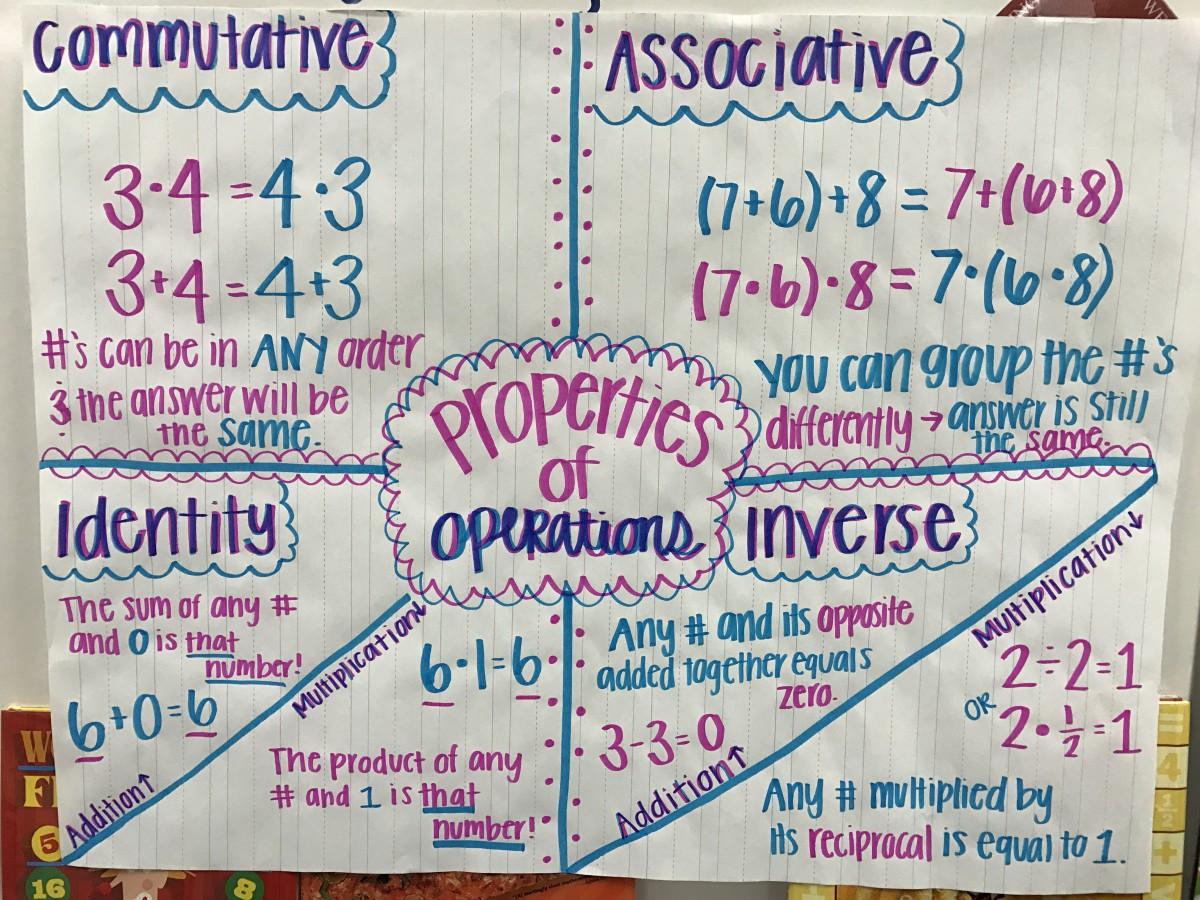 Associative Property Of Addition Fractions Worksheets
