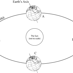 Sun Diagram Worksheet Schneider 25a Contactor Wiring 8 Best Images Of Earth And Seasons 39s