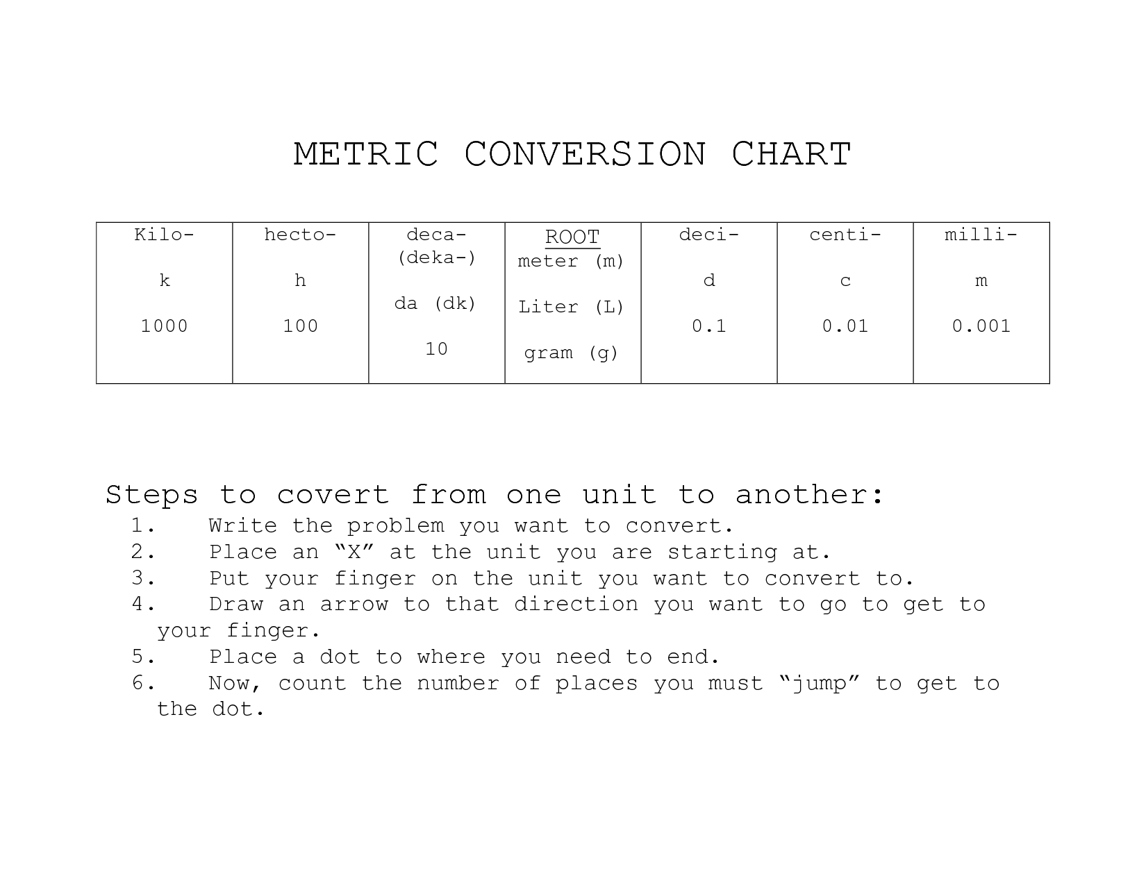 17 Best Images of SI Unit Conversion Worksheet - International System of Units. English Unit System and Conversion for Kilo Deci Centi Milli Chart ...