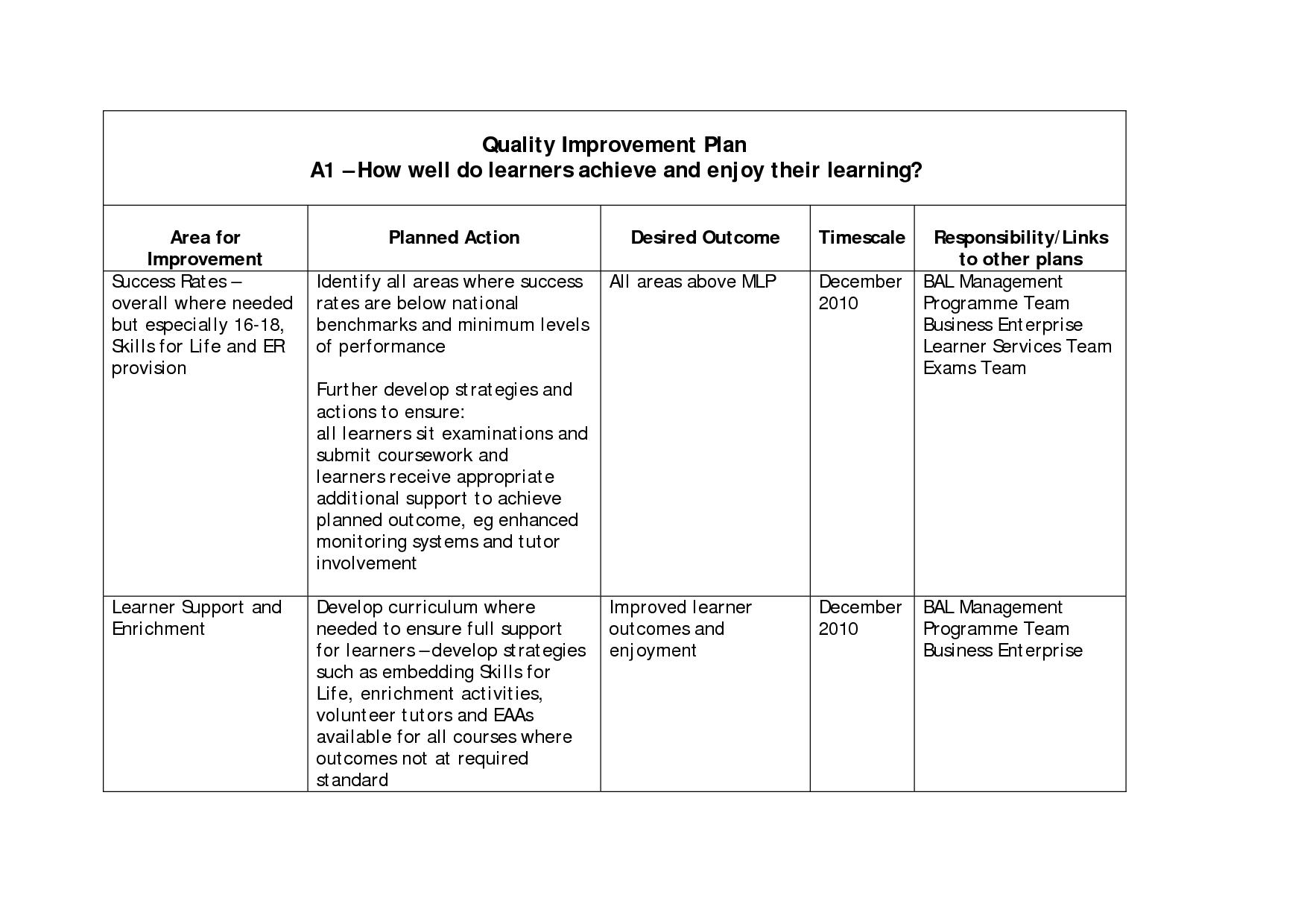 Process Improvement Worksheet