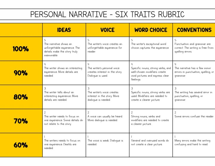 third grade essay rubric Use a rubric, writing, third grade english language arts standards, grade level help, internet 4 classrooms internet resources, teachers, students.