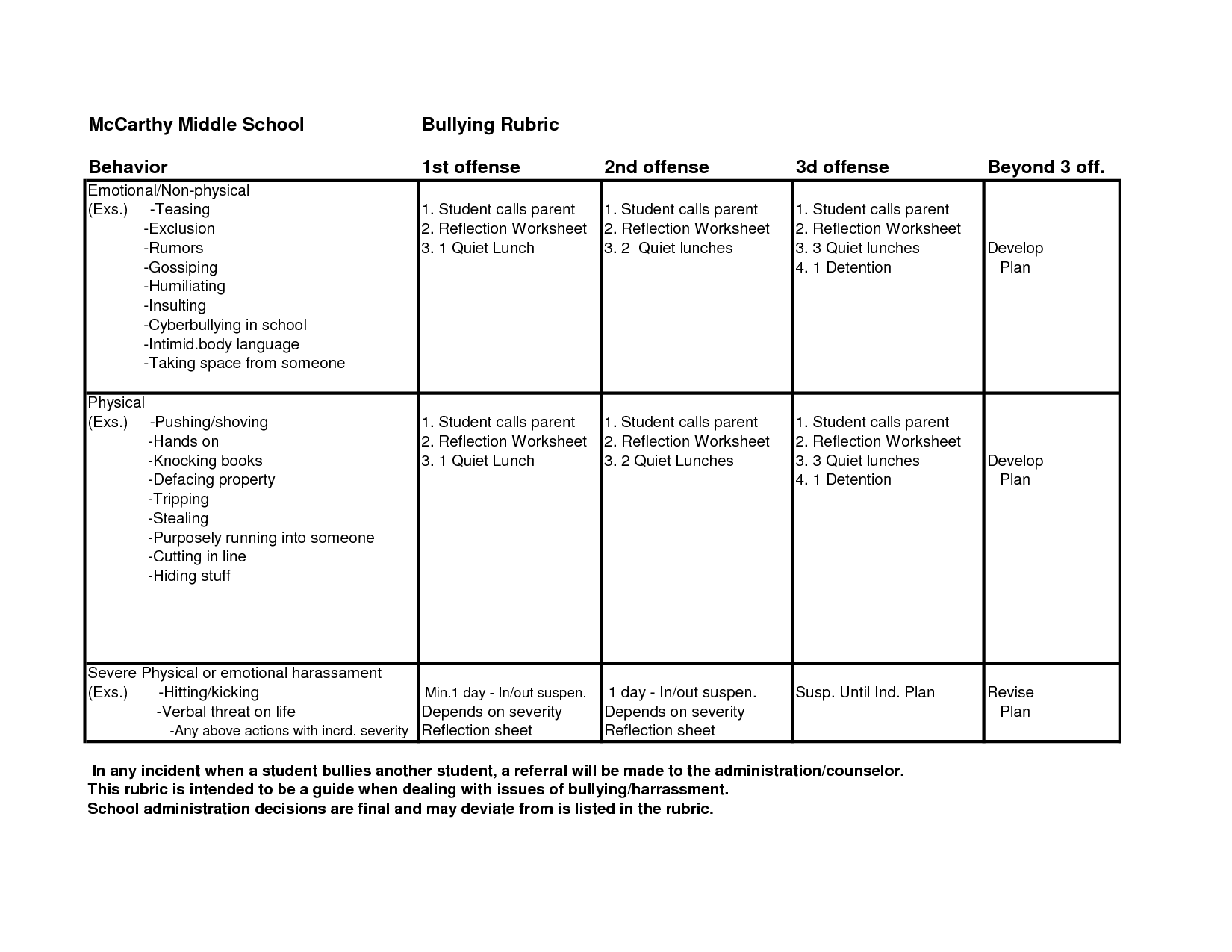 Animal Behavior Worksheet Middle School