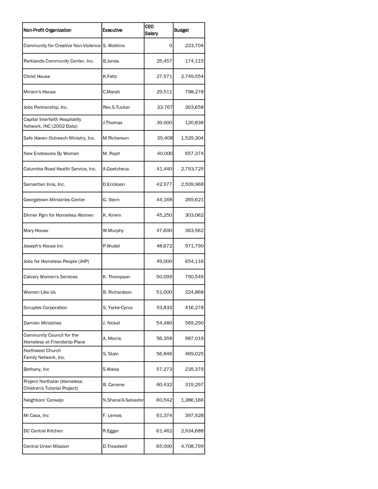 Non-Profit Organization Budget Template