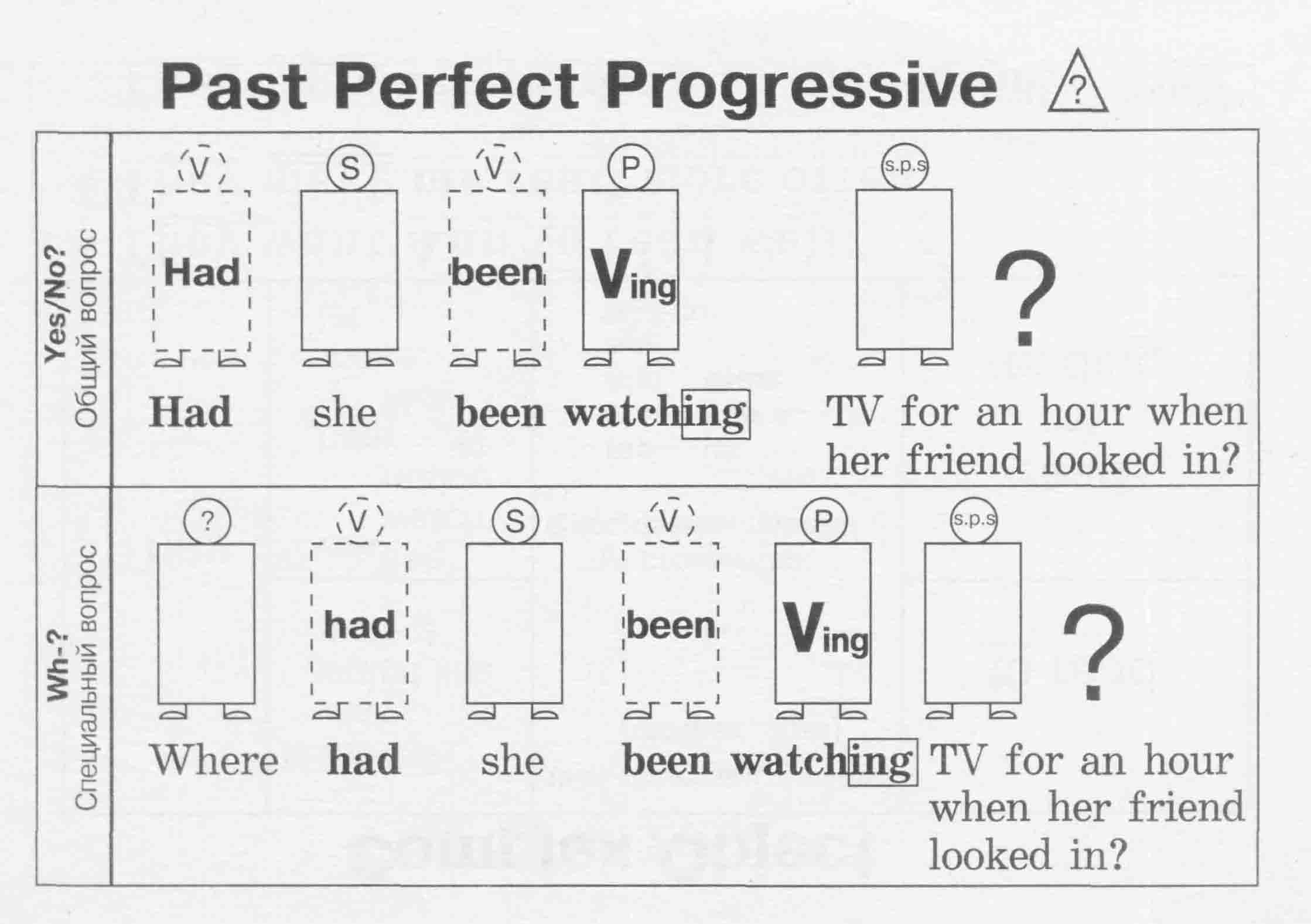 13 Best Images Of Past And Present Progressive Worksheets