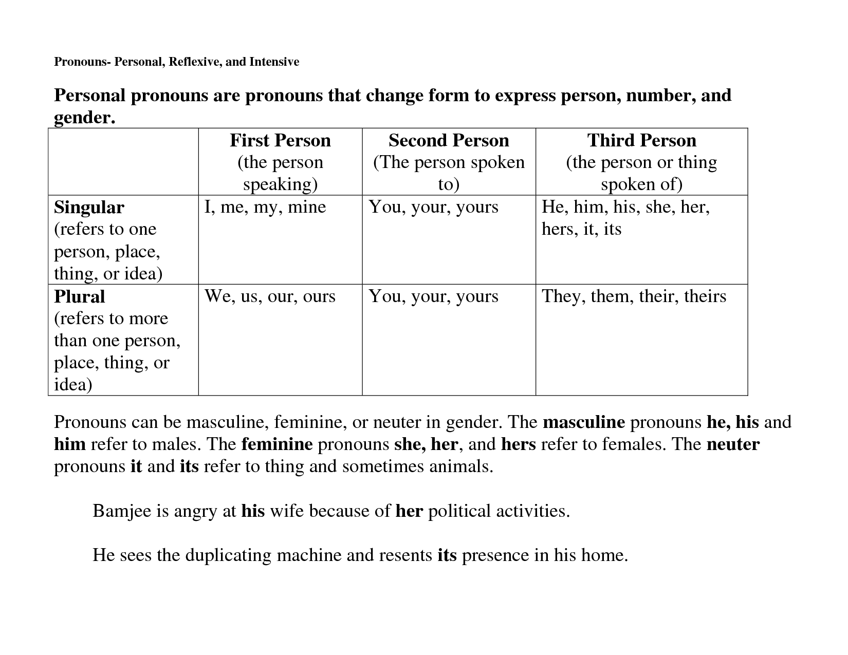 13 Best Images Of Intensive Pronouns Worksheets