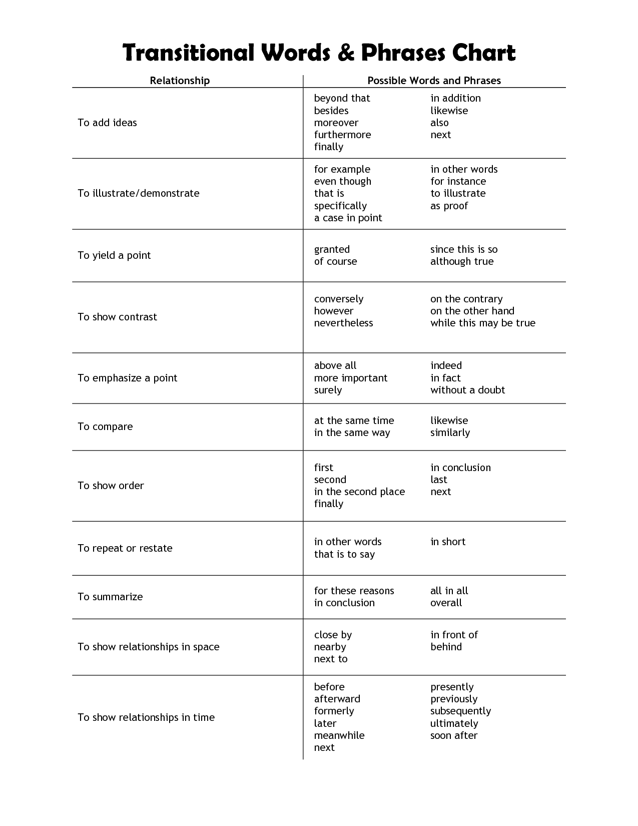 Howyze Transition Words Worksheet