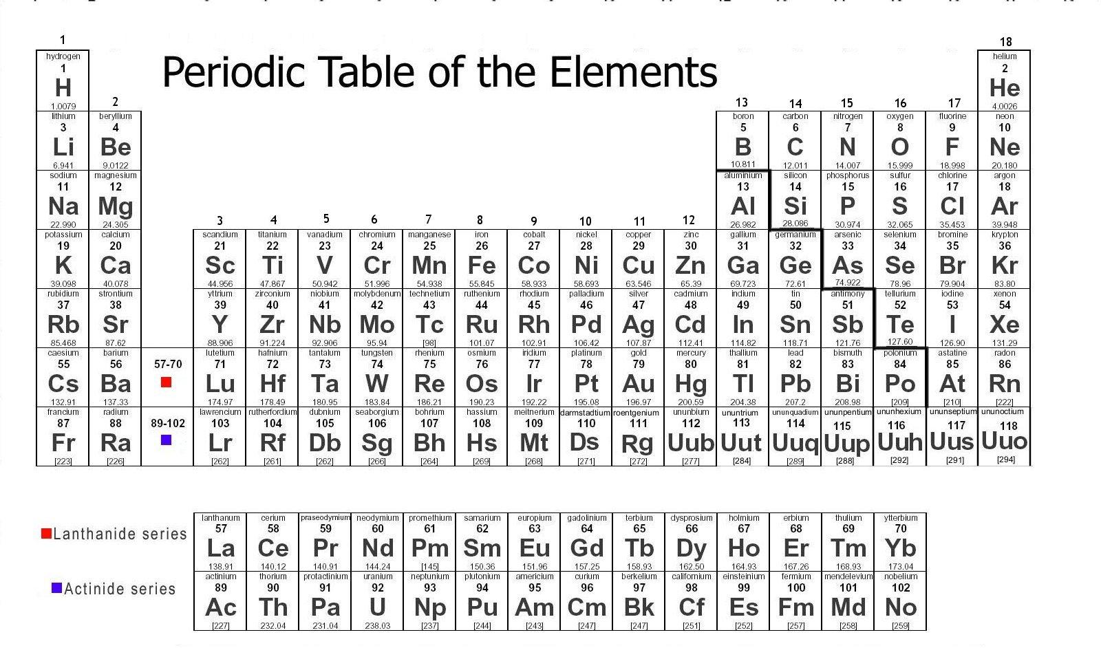 Elements Chemistry Worksheet