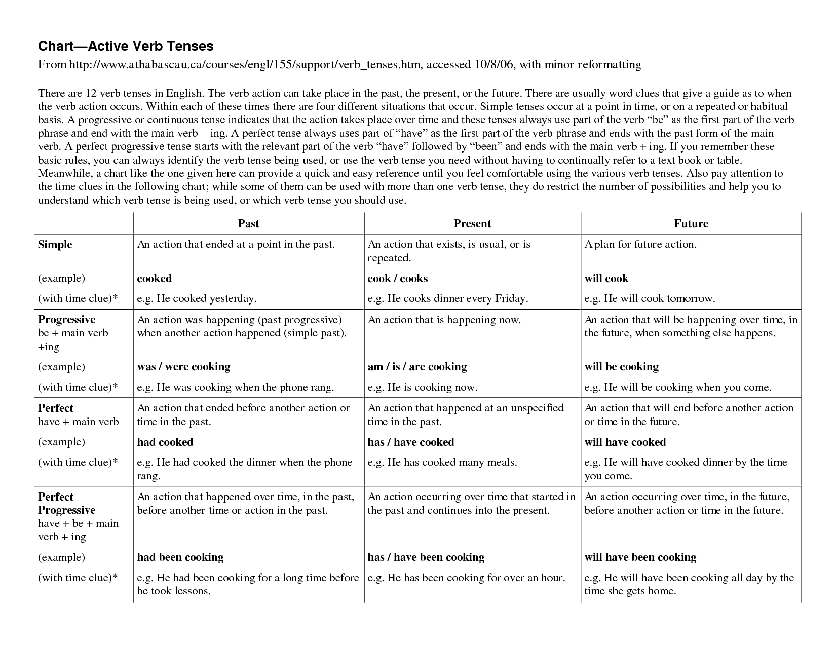 8 Best Images Of Conjugation Present Tense Verb Worksheet