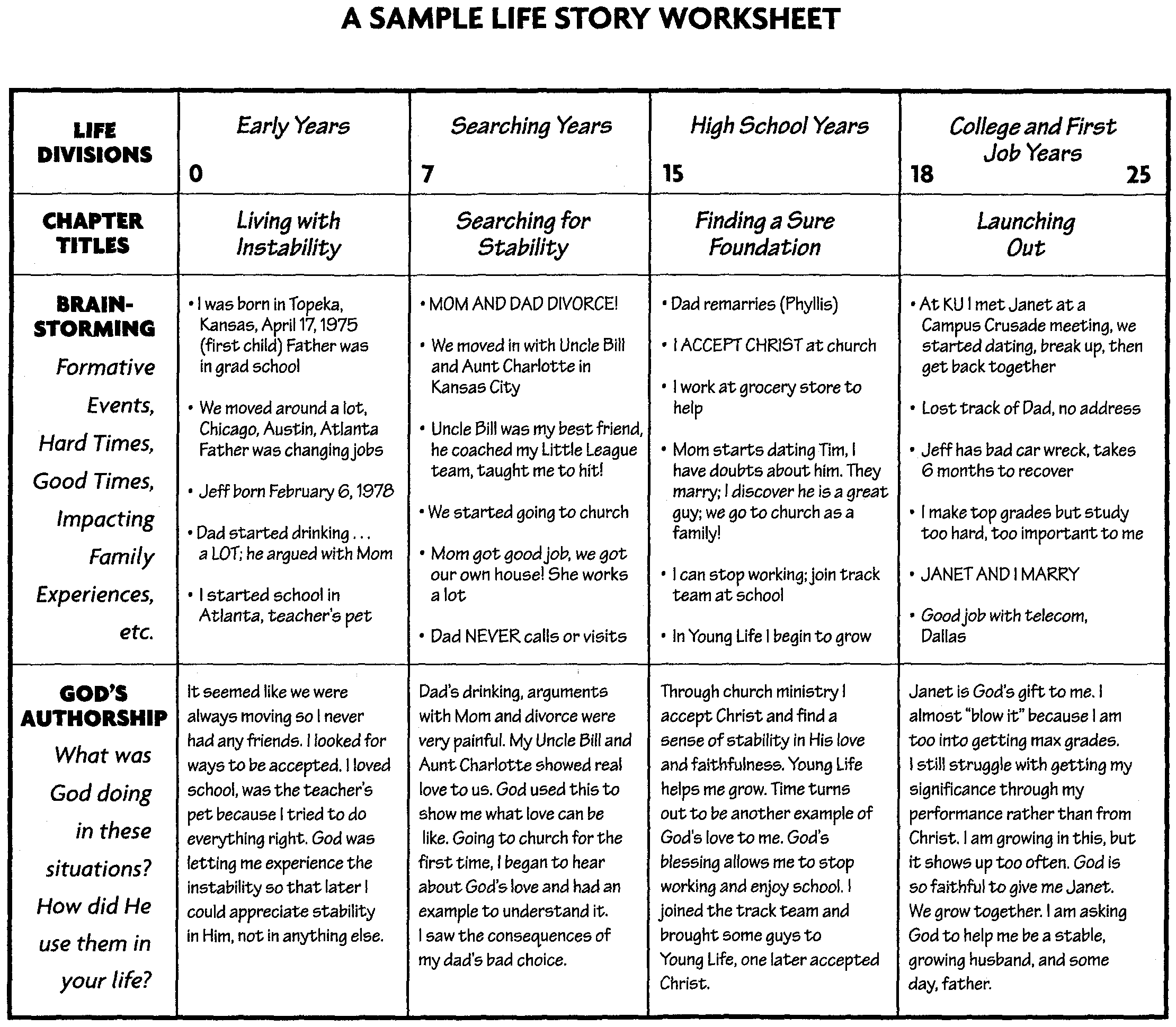 Miracle Of Life Worksheet