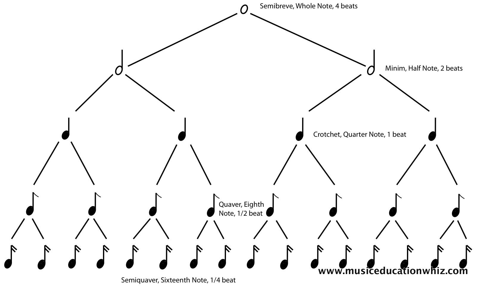 12 Best Images Of Rhythm Tree Worksheet