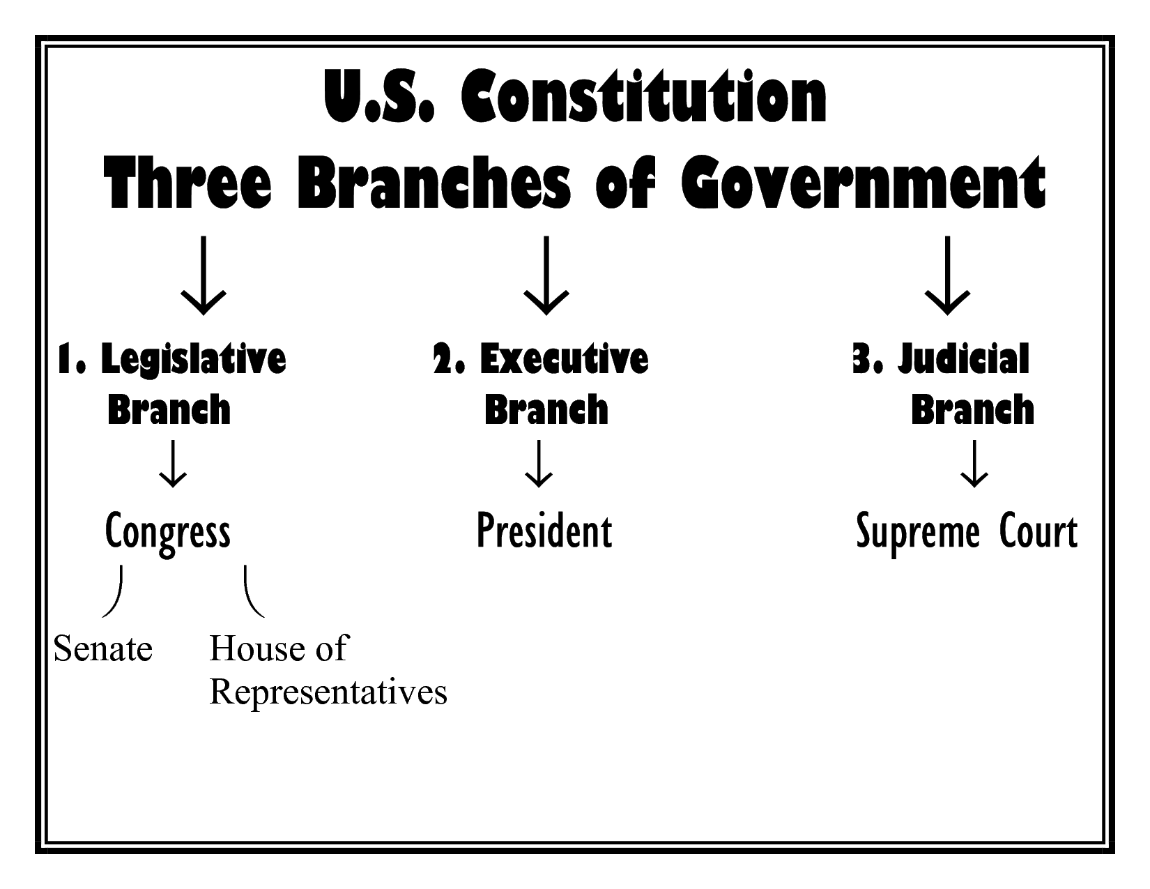 The Three Branches Of Government In The U S Constitution Pictures To Pin