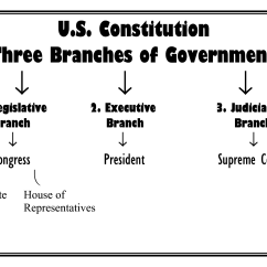 Us Government Checks And Balances Diagram Kawasaki Brute Force 750 Wiring 11 Best Images Of 3 Branches Worksheet Levels