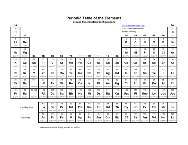 Periodic table of elements pdf black and white brokeasshome printable periodic table of elements with names and charges filetype urtaz Images