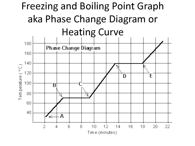 7 Best Images Of Energy Phase Change Worksheet