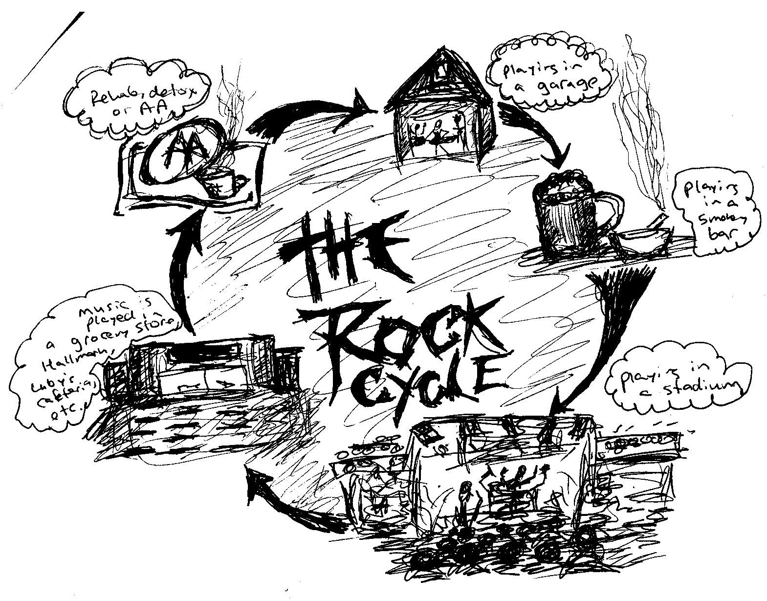 blank rock cycle diagram worksheet 22 bolt action rifle 10 best images of water coloring page