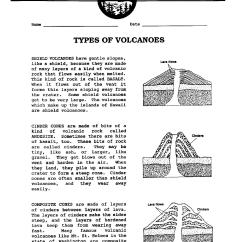 Earthquake Diagram With Labels Tb90bc Carburetor 13 Best Images Of Anatomy A Volcano Worksheet Parts