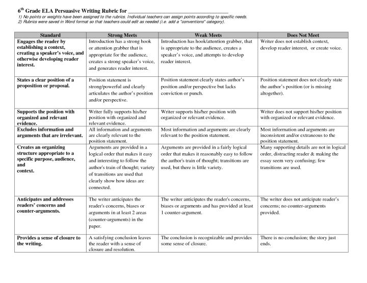 Persuasive Essay Rubric  Common Core Aligned  by MrWatts   TpT  Thursday  June