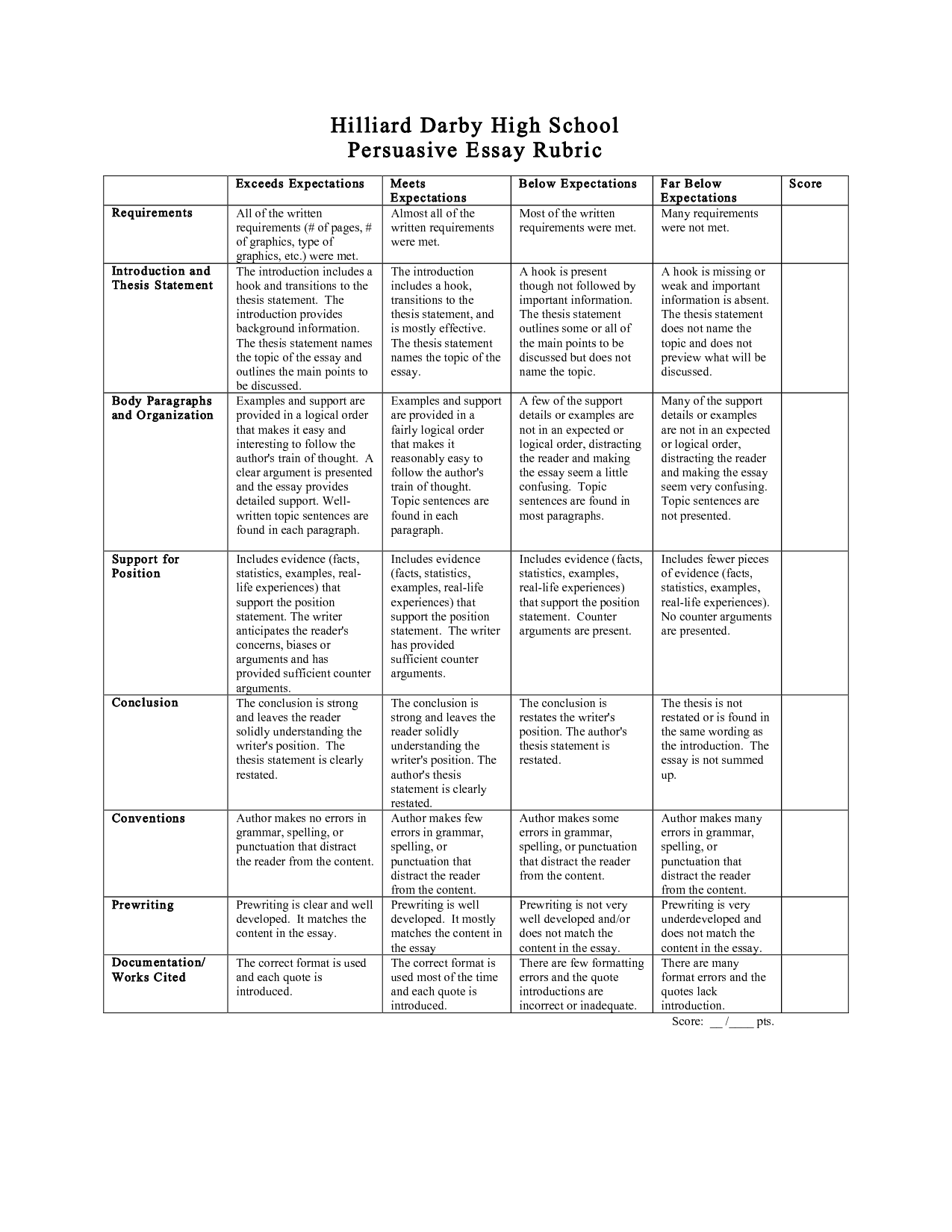 grading rubric for essays high school English essays for high school students  free essay grading rubric this rubric delineates specific expectations about an essay assignment to students and.