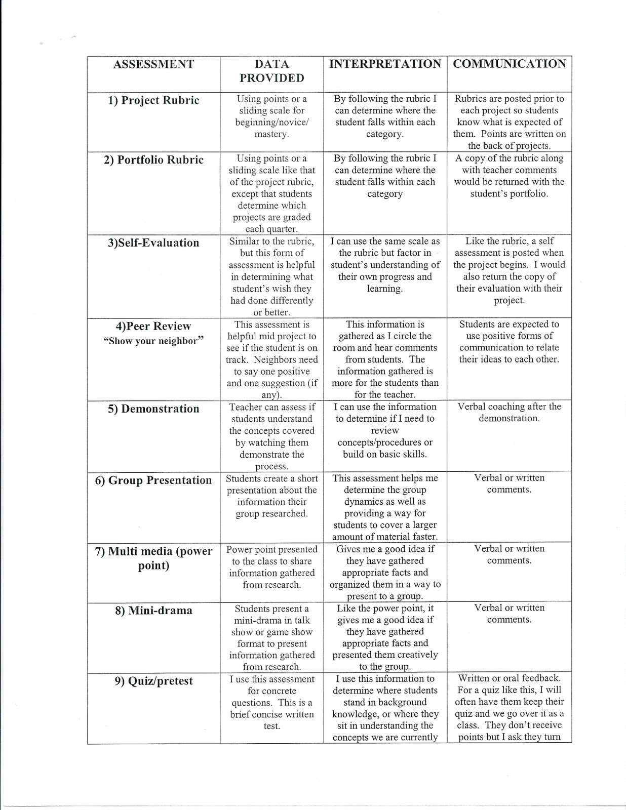 15 Best Images Of Art Critique Self Assessment Worksheets
