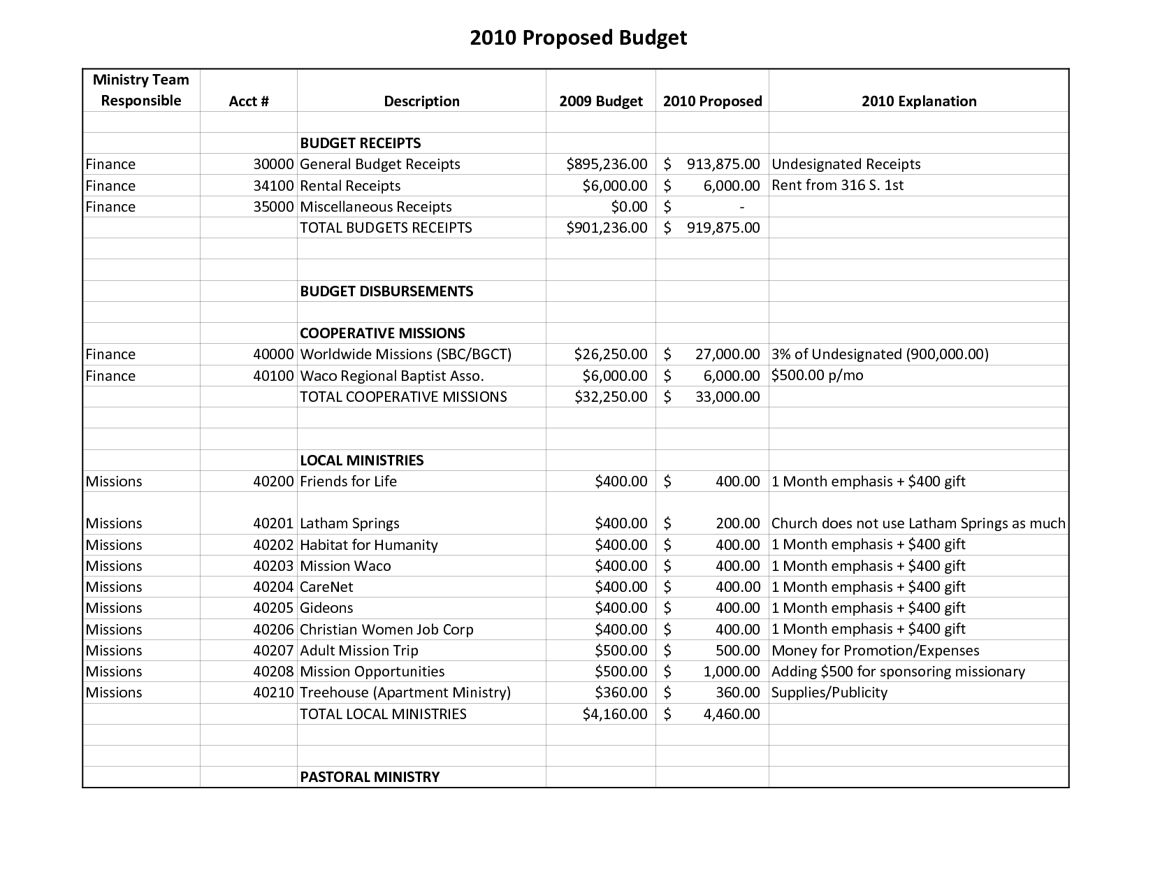 20 Best Images Of Youth Ministry Budget Worksheet