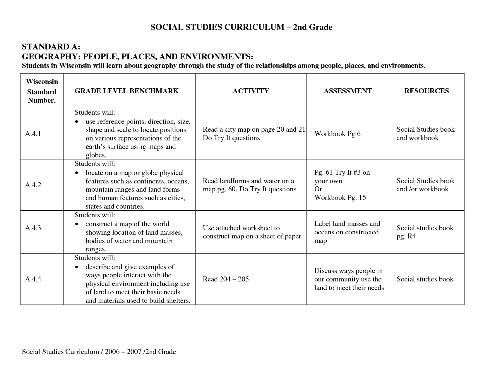 20 Best Images Of 2nd Grade Economics Worksheets