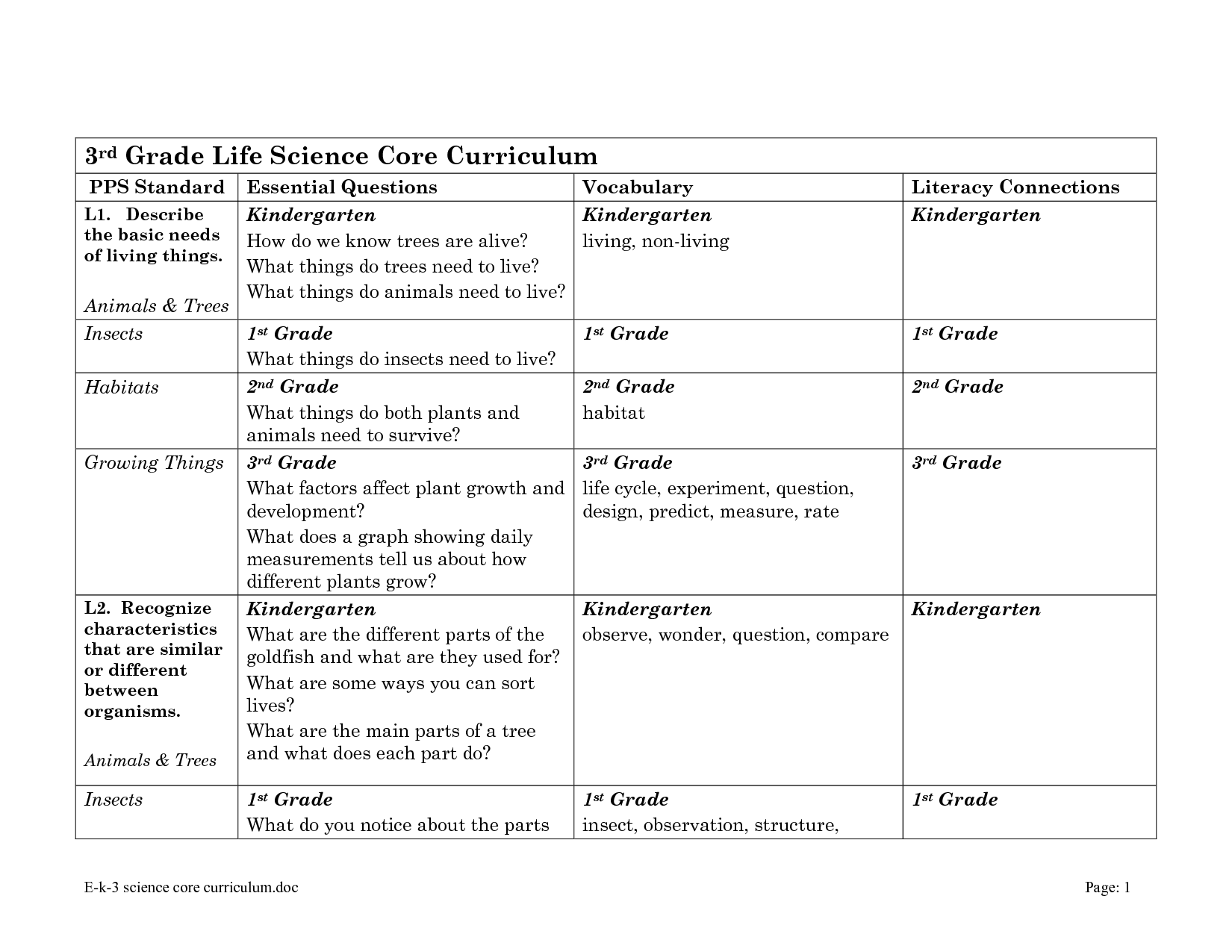 10 Best Images Of Basic Life Science Worksheets