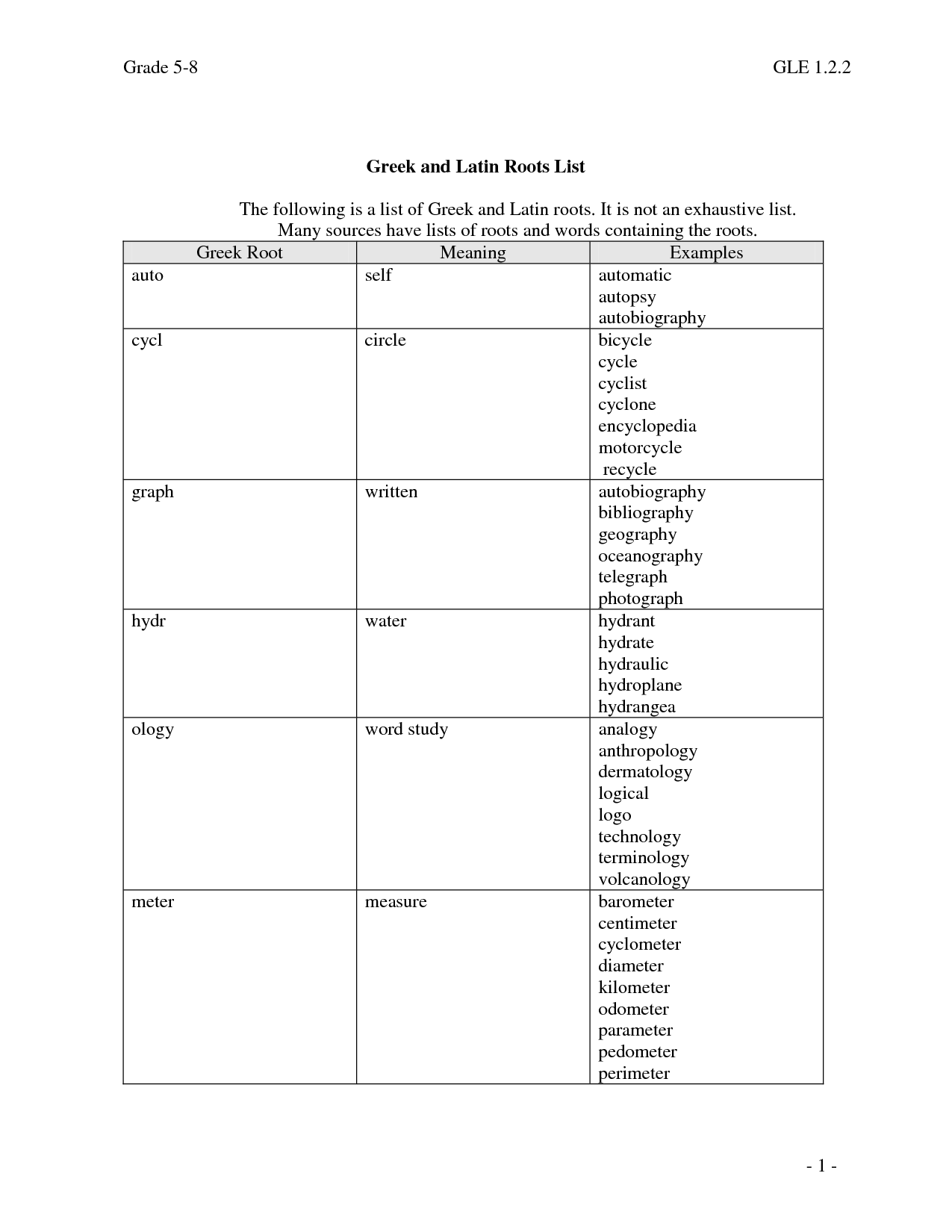 13 Best Images Of Latin Root Words Worksheet