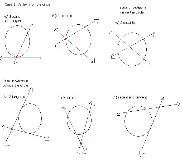 7 Best Images of Circle Worksheets Angles Tangents Secants