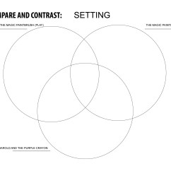 Three Circle Venn Diagram Printable Home Ac Thermostat Wiring 3 Circles Worksheet
