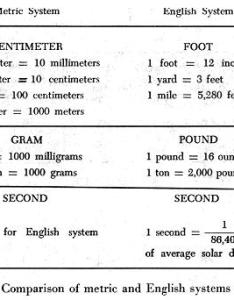 English and metric system unit also best images of conversion factors worksheet si rh worksheeto