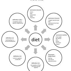 Web Diagram Graphic Organizer Aftermarket Fog Lights Wiring 6 Best Images Of Balanced Diet Worksheet Eating Healthy