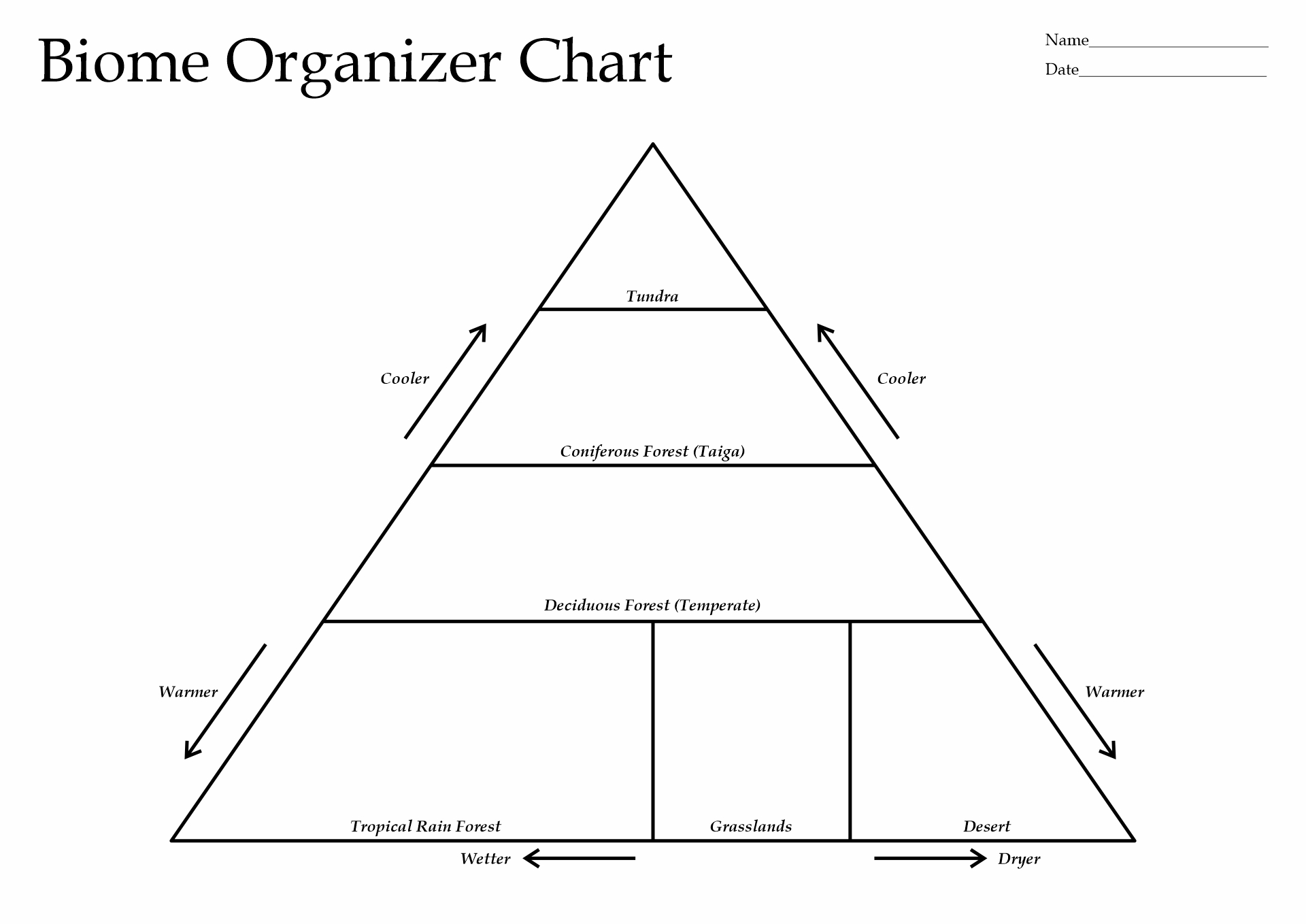11 Best Images Of Biome Activity Worksheet