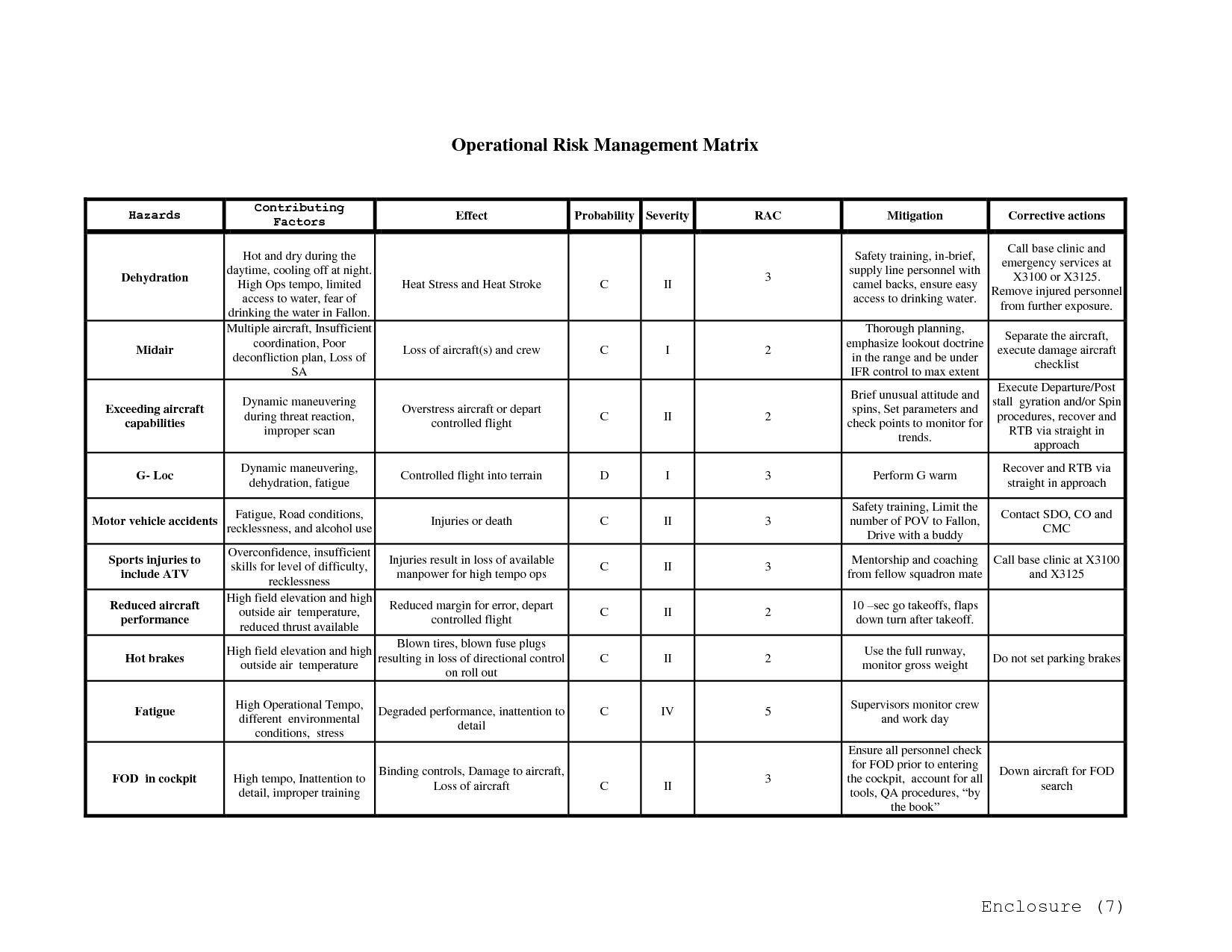 Usmc Operational Risk Management Worksheet